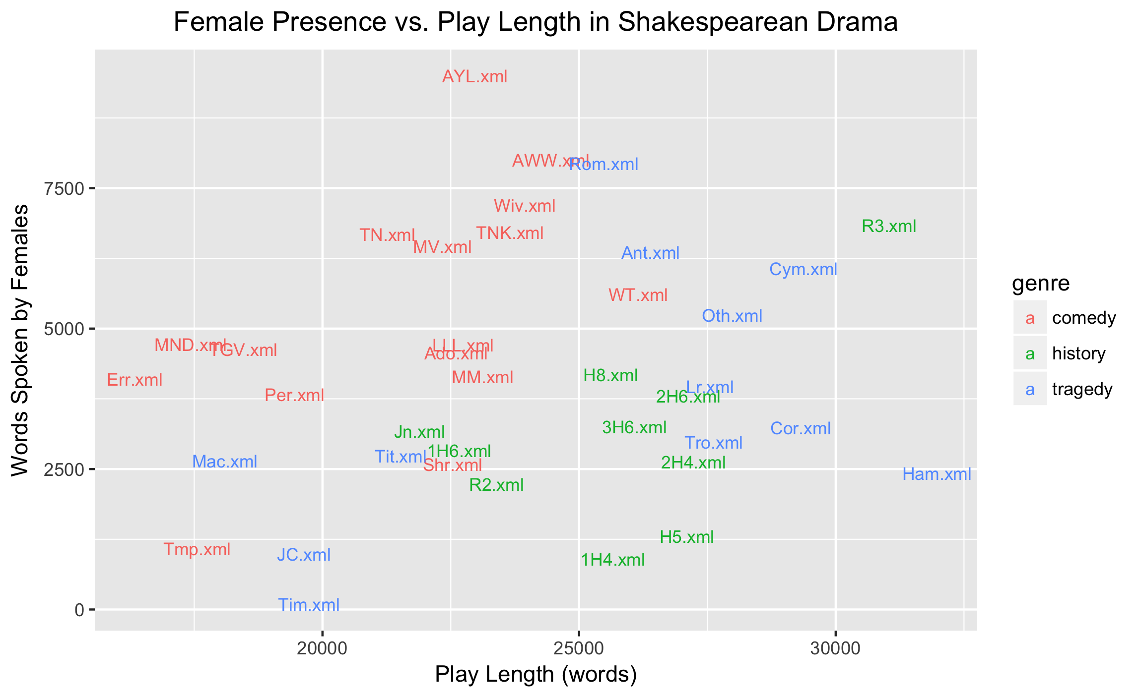 Visualization of the percent of lines spoken by women and play length of each Shakespearean play.