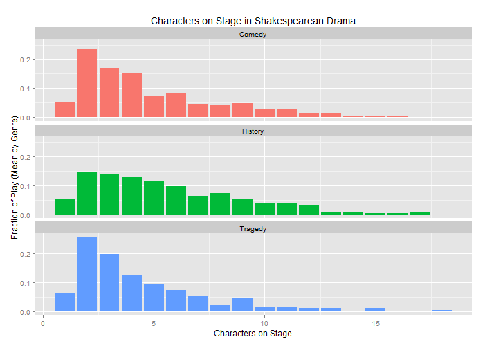 Mean character-on-stage counts by genre.