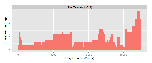 Visualization of the number of characters on stage throughout The Tempest.