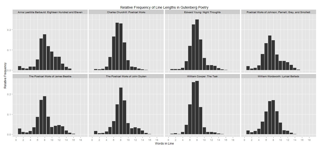 Visualization of line length frequency in Project Gutenberg poetry.