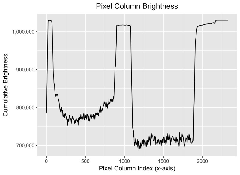 Cumulative pixel darkness along the X dimension of the input image