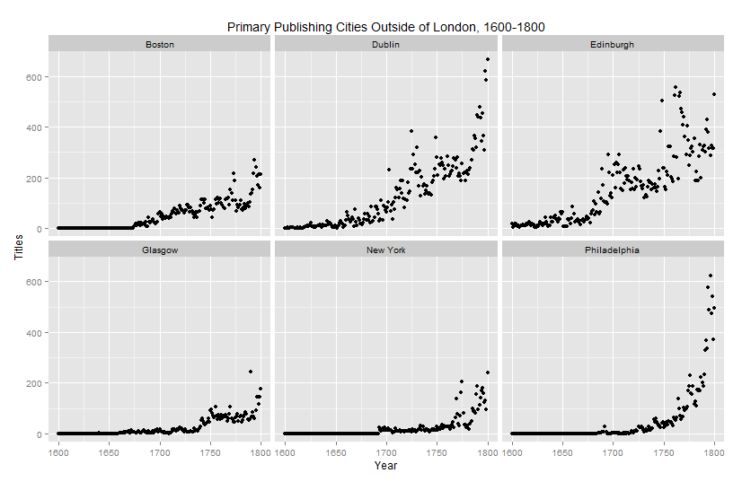 Visualization of the percent of English printing in major publishing cities outside London, 1473-1800.