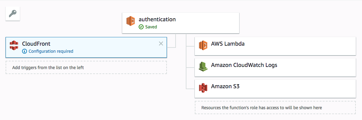 Adding Authentication to Static Sites with AWS Lambda