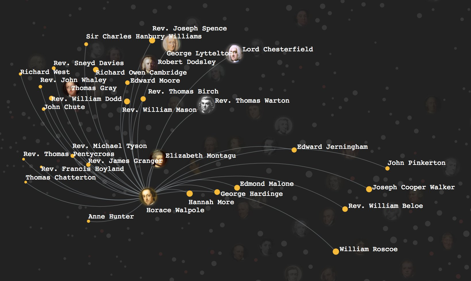Network visualization of Horace Walpole's connections with other poets