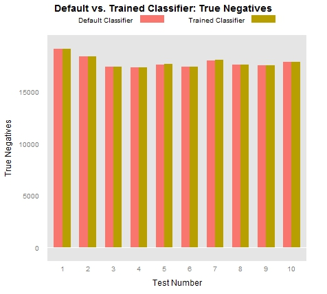 Frequency of True Negative classification results after training the Stanford CoreNLP NER model.