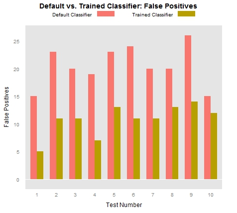 Frequency of False Positive classification results after training the Stanford CoreNLP NER model.